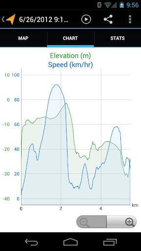 График изменения скорости движения и высоты над уровнем моря