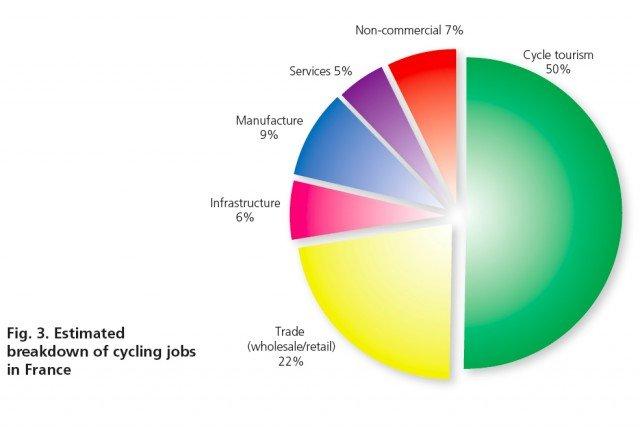 Велосипеды способствуют спасению жизни и созданию рабочих мест