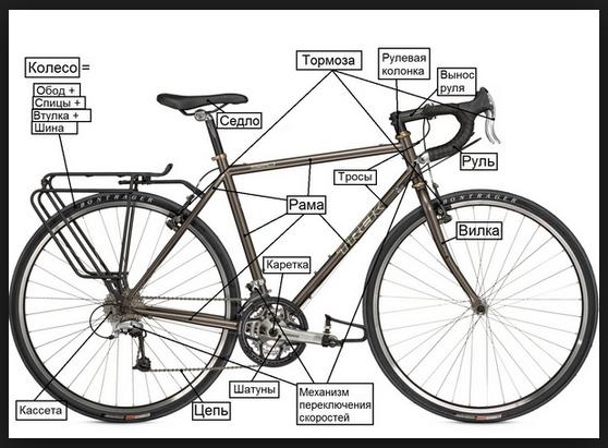 Элементы конструкции велосипеда